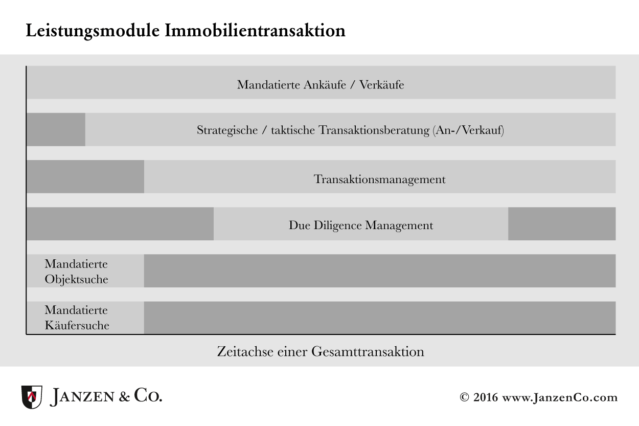 Leistungsmodule-Immobiliienverwaltung-Janzen-und-Co